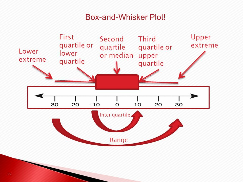 Box-and-Whisker Plot! Lower extreme First quartile or lower quartile Second quartile or median Third quartile or upper quartile Upper extreme Inter qu