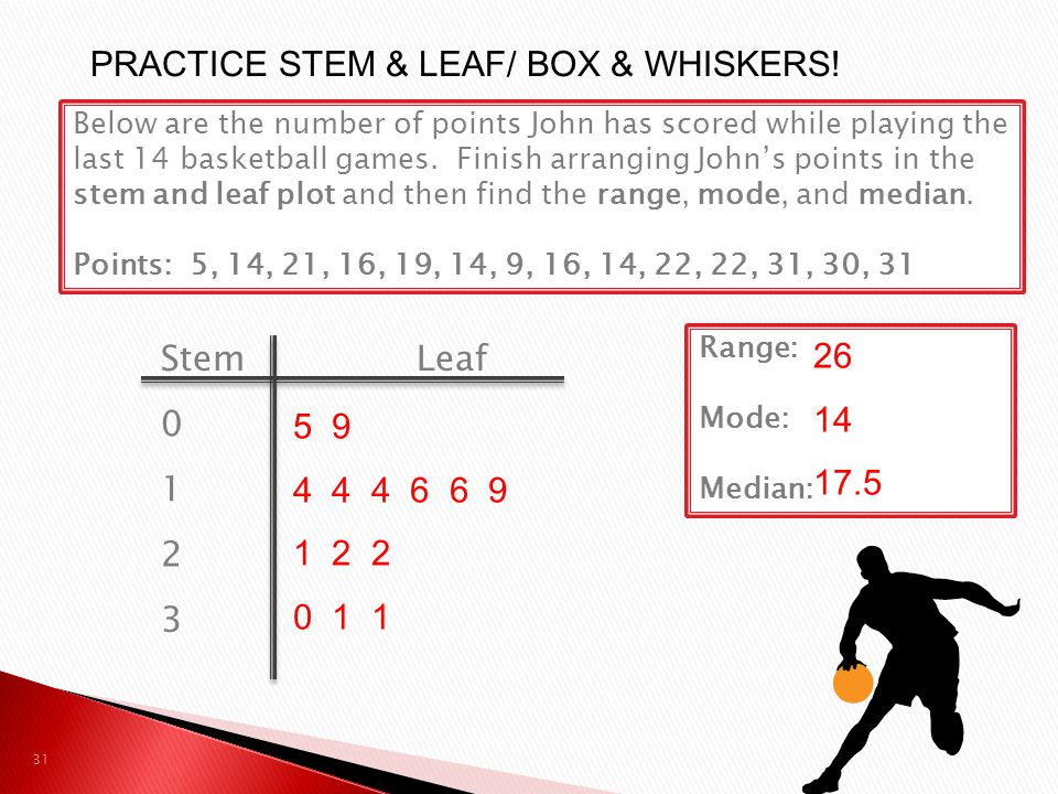 Below are the number of points John has scored while playing the last 14 basketball games. Finish arranging Johns points in the stem and leaf plot and