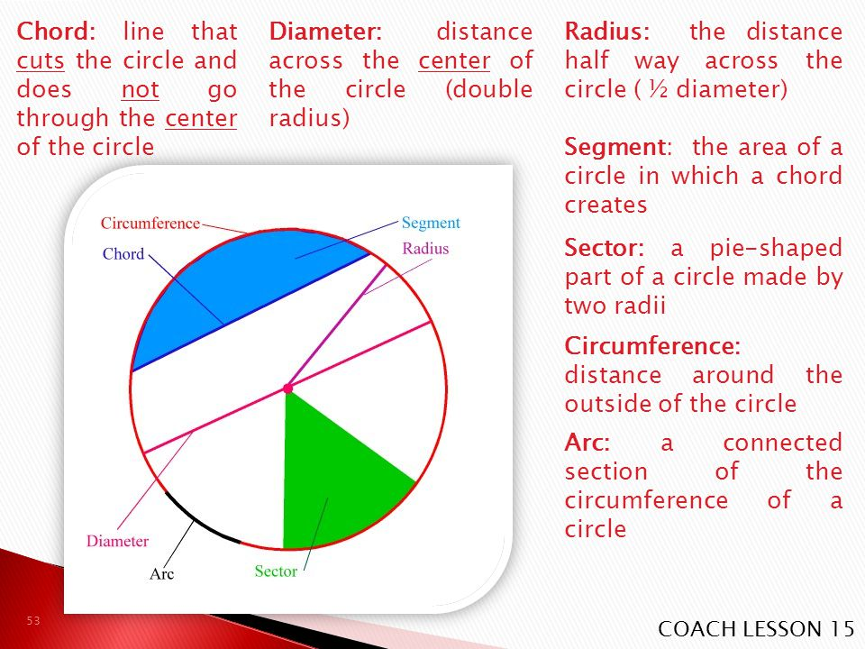 Diameter: distance across the center of the circle (double radius) Radius: the distance half way across the circle ( ½ diameter) Chord: line that cuts