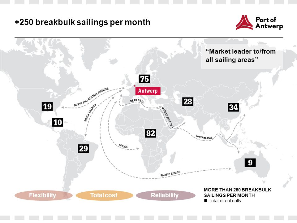 +250 breakbulk sailings per month Market leader to/from all sailing areas MORE THAN 250 BREAKBULK SAILINGS PER MONTH Total direct calls FlexibilityTotal costReliability