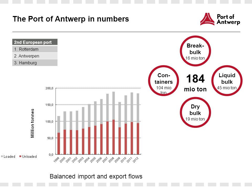 The Port of Antwerp in numbers 184 mio ton Break- bulk 16 mio ton Liquid bulk 45 mio ton Dry bulk 19 mio ton Con- tainers 104 mio ton 2nd European port 1.