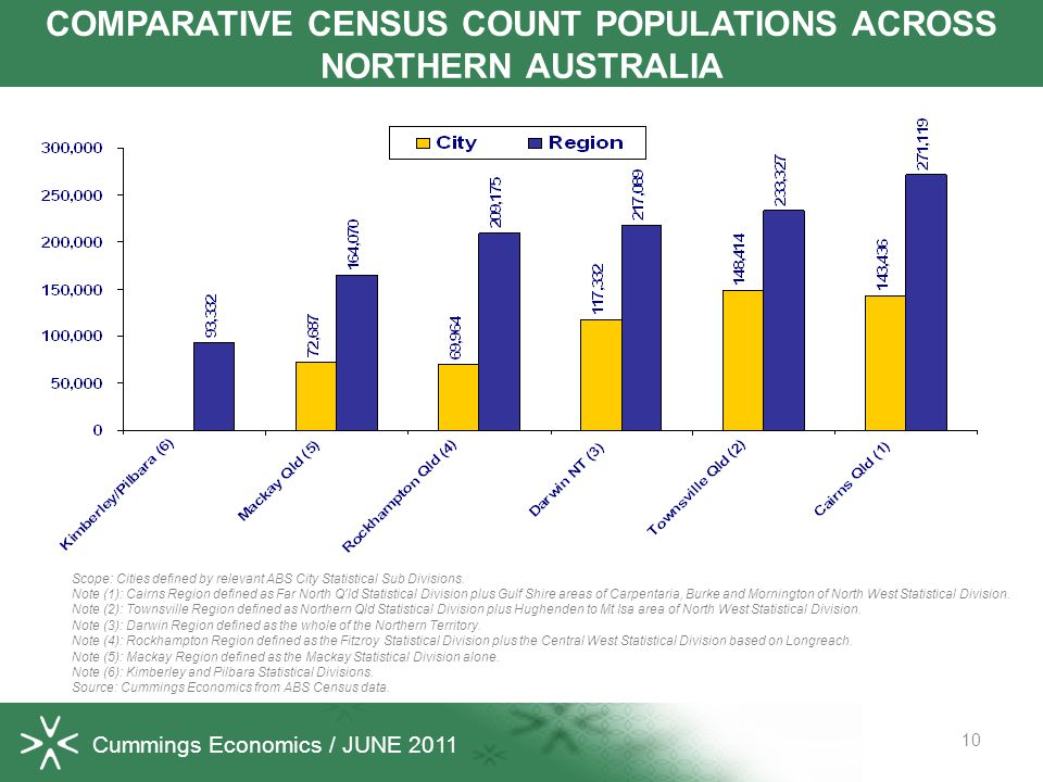 10 COMPARATIVE CENSUS COUNT POPULATIONS ACROSS NORTHERN AUSTRALIA Scope: Cities defined by relevant ABS City Statistical Sub Divisions.