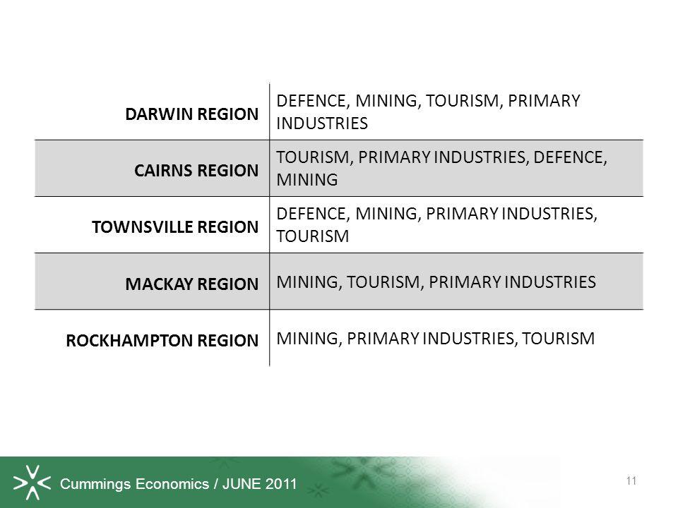 Cummings Economics / JUNE 2011 11 DARWIN REGION DEFENCE, MINING, TOURISM, PRIMARY INDUSTRIES CAIRNS REGION TOURISM, PRIMARY INDUSTRIES, DEFENCE, MINING TOWNSVILLE REGION DEFENCE, MINING, PRIMARY INDUSTRIES, TOURISM MACKAY REGION MINING, TOURISM, PRIMARY INDUSTRIES ROCKHAMPTON REGION MINING, PRIMARY INDUSTRIES, TOURISM