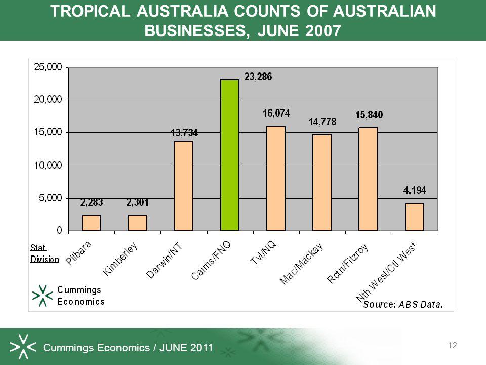 Cummings Economics / JUNE 2011 12 TROPICAL AUSTRALIA COUNTS OF AUSTRALIAN BUSINESSES, JUNE 2007