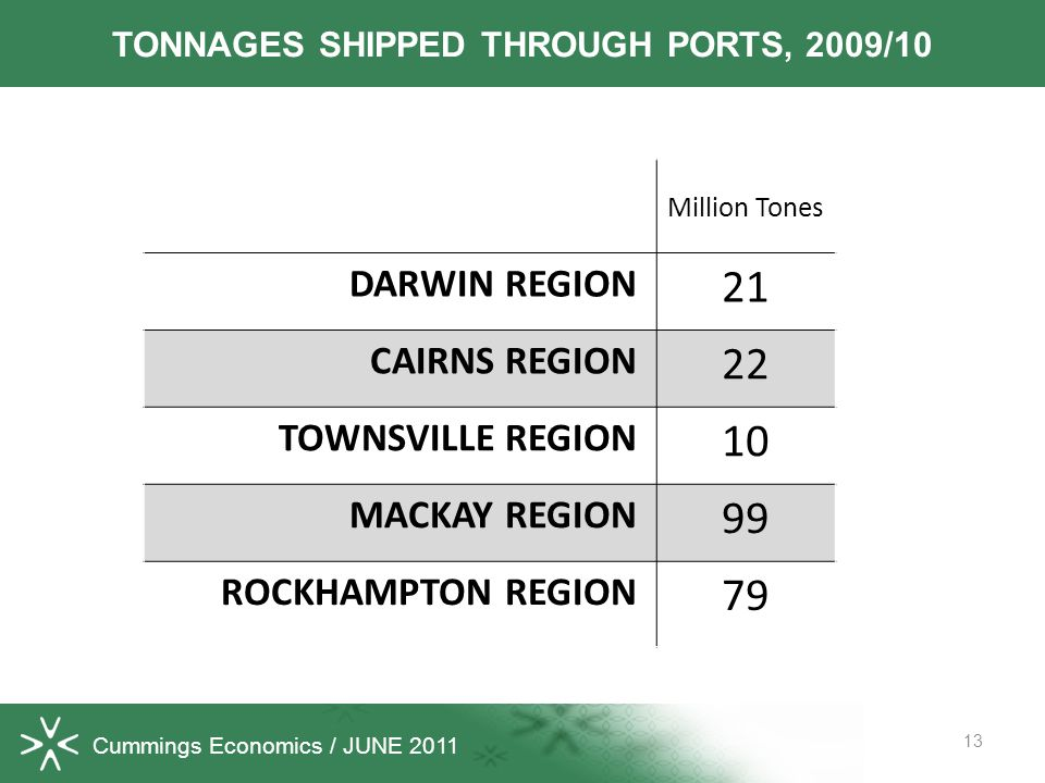 Cummings Economics / JUNE 2011 13 TONNAGES SHIPPED THROUGH PORTS, 2009/10 Million Tones DARWIN REGION 21 CAIRNS REGION 22 TOWNSVILLE REGION 10 MACKAY REGION 99 ROCKHAMPTON REGION 79
