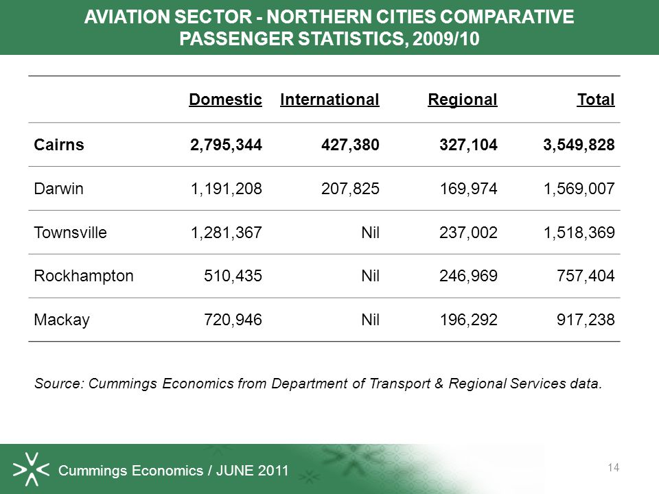 Cummings Economics / JUNE 2011 DomesticInternationalRegionalTotal Cairns2,795,344427,380327,1043,549,828 Darwin1,191,208207,825169,9741,569,007 Townsville1,281,367Nil237,0021,518,369 Rockhampton510,435Nil246,969757,404 Mackay720,946Nil196,292917,238 Source: Cummings Economics from Department of Transport & Regional Services data.