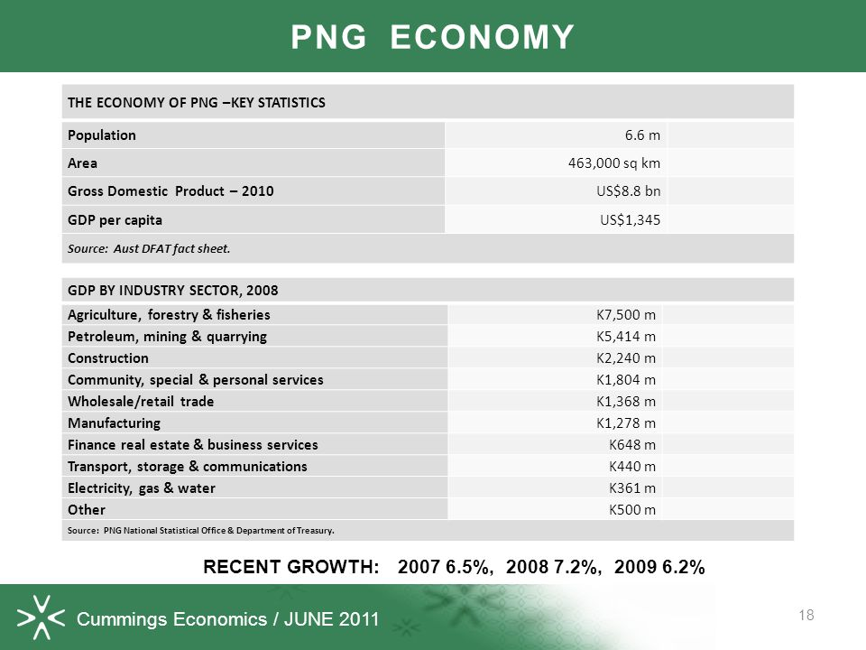 Cummings Economics / JUNE 2011 18 PNG ECONOMY THE ECONOMY OF PNG –KEY STATISTICS Population6.6 m Area463,000 sq km Gross Domestic Product – 2010US$8.8 bn GDP per capitaUS$1,345 Source: Aust DFAT fact sheet.