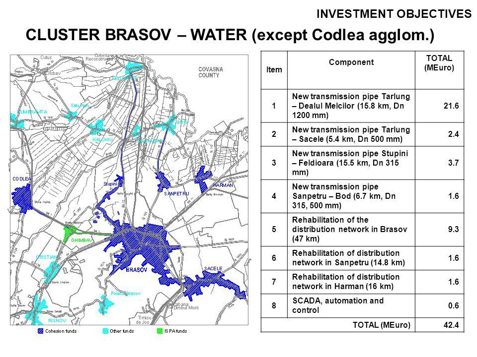 INVESTMENT OBJECTIVES CLUSTER BRASOV – WASTEWATER (except.