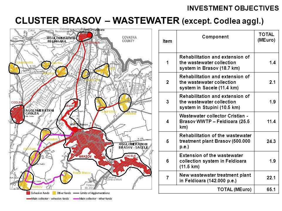 INVESTMENT OBJECTIVES AGGLOMERATION CODLEA - WATER ItemComponent TOTAL (MEuro) 1 Rehabilitation of drinking water treatment plant Codlea (chlorination) 0.8 2 New drinking water pumping station Ghimbav 0.4 3 New drinking water transmission pipe Codlea-Ghimbav (6.0 km Dn 315 mm) 2.4 4 Rehabilitation of water reservoirs in Codlea 0.5 5 Rehabilitation and extension of the distribution network in Codlea (15.1 km) 1.5 6Water metering0.1 7 SCADA, automation and control 0.2 TOTAL (MEuro)5.9