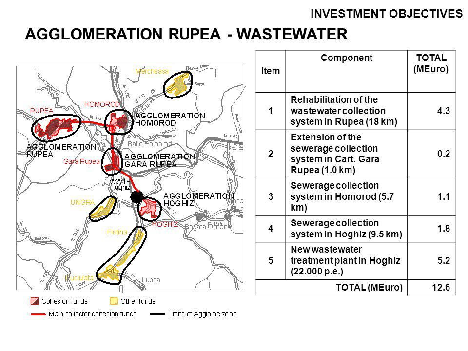 INVESTMENT OBJECTIVES AGGLOMERATION PREJMER - WATER Item Component TOTAL (MEuro) 1 Extension of distribution network in Prejmer (32.6 km) 3.0 2 SCADA, automation and control 0.2 TOTAL (MEuro)3.2