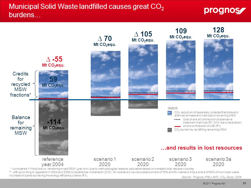© 2011 Prognos AG Municipal Solid Waste landfilled causes great CO 2 burdens...
