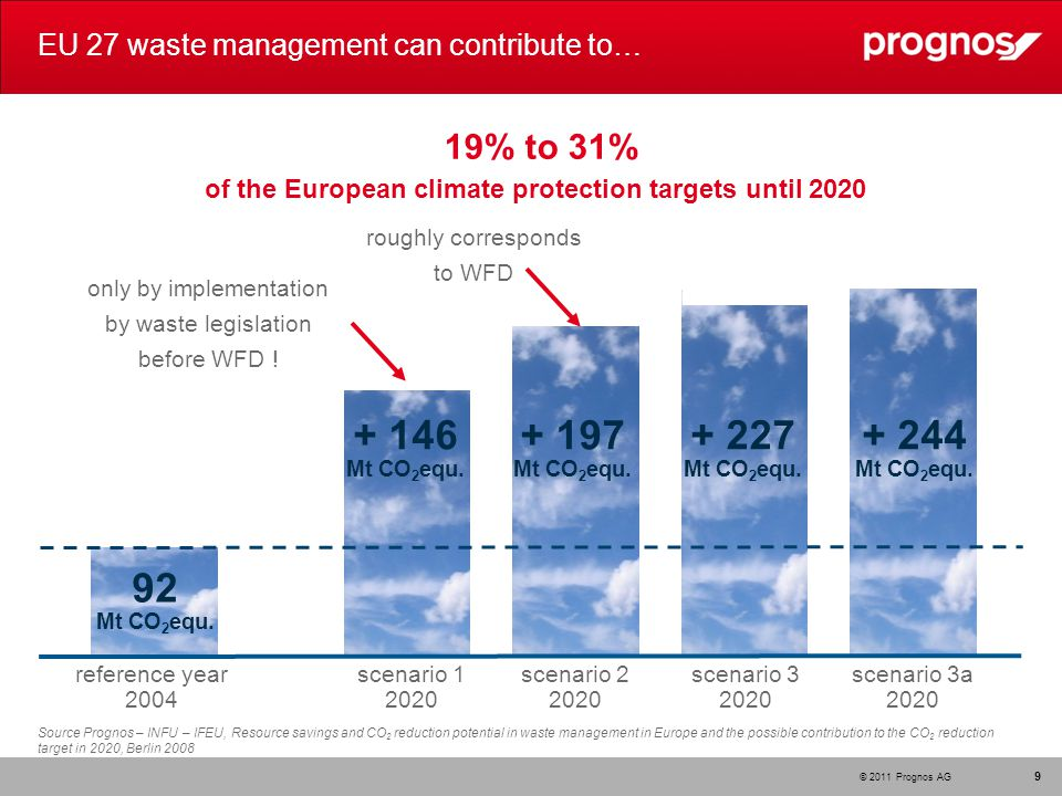© 2011 Prognos AG EU 27 waste management can contribute to… 9 Source Prognos – INFU – IFEU, Resource savings and CO 2 reduction potential in waste management in Europe and the possible contribution to the CO 2 reduction target in 2020, Berlin 2008 reference year 2004 scenario 1 2020 scenario 2 2020 scenario 3 2020 scenario 3a 2020 + 146 Mt CO 2 equ.