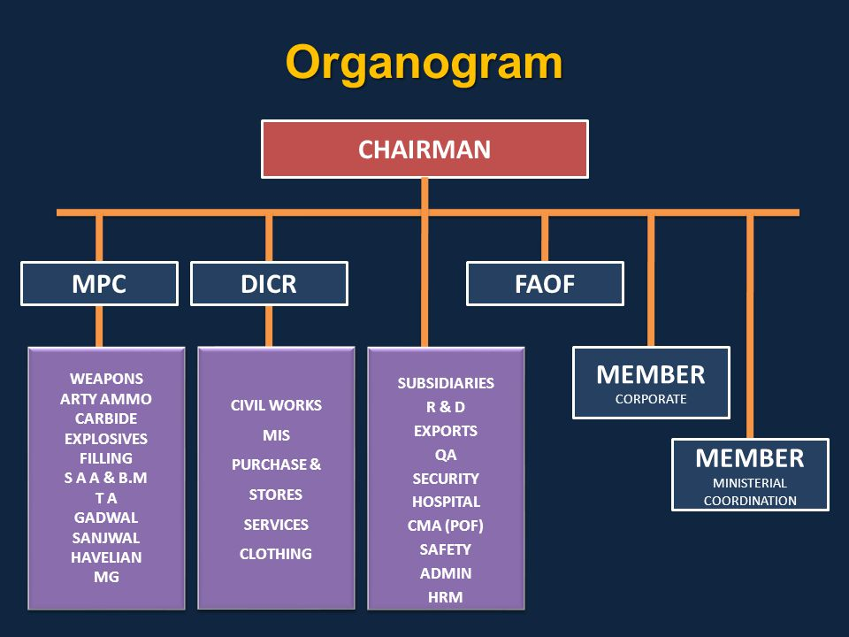 CHAIRMAN Organogram MPCDICRFAOF MEMBER CORPORATE MEMBER MINISTERIAL COORDINATION WEAPONS ARTY AMMO CARBIDE EXPLOSIVES FILLING S A A & B.M T A GADWAL S