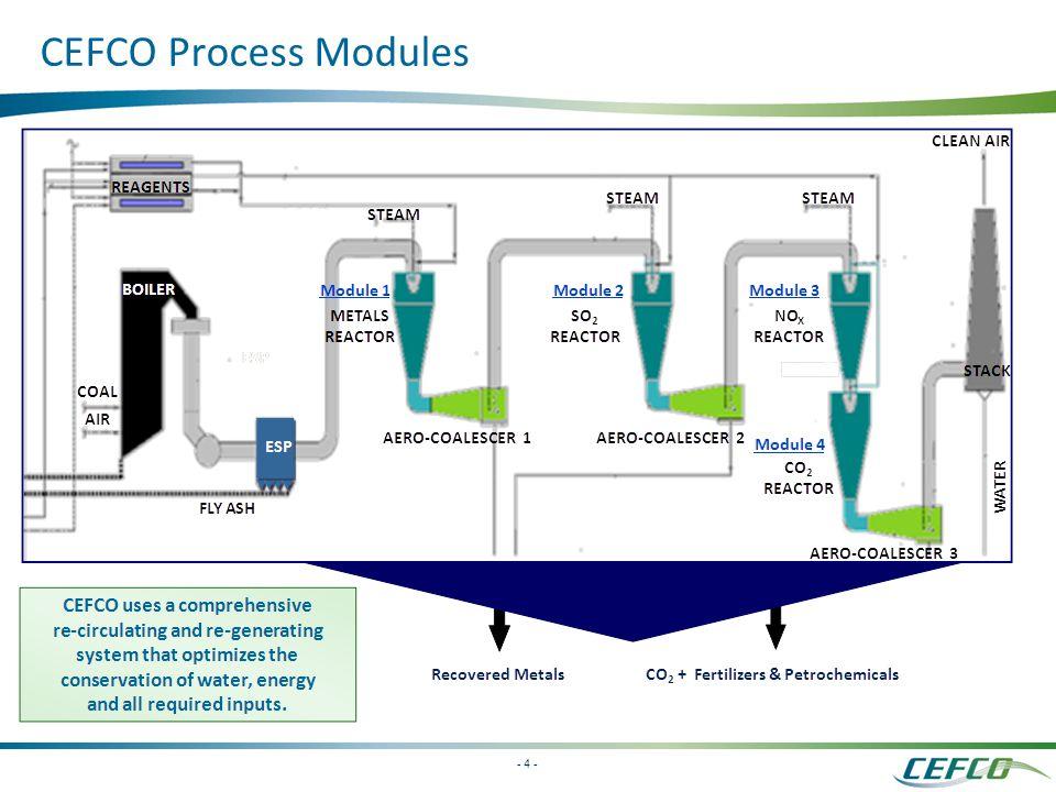- 4 - The CEFCO Process CEFCO Process Modules