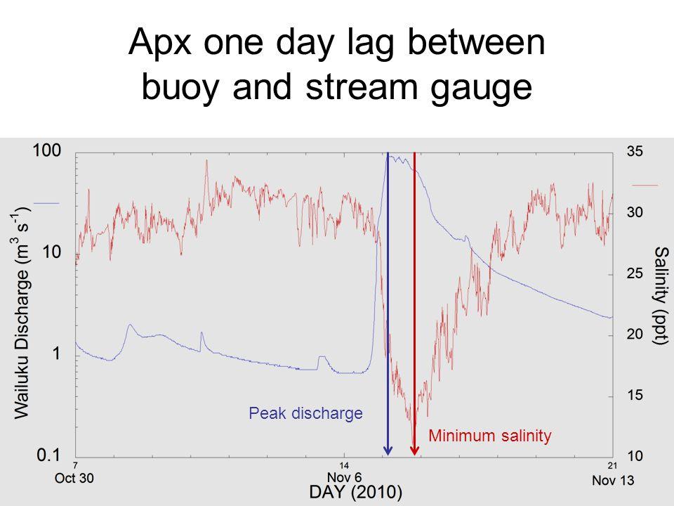 Apx one day lag between buoy and stream gauge Peak discharge Minimum salinity