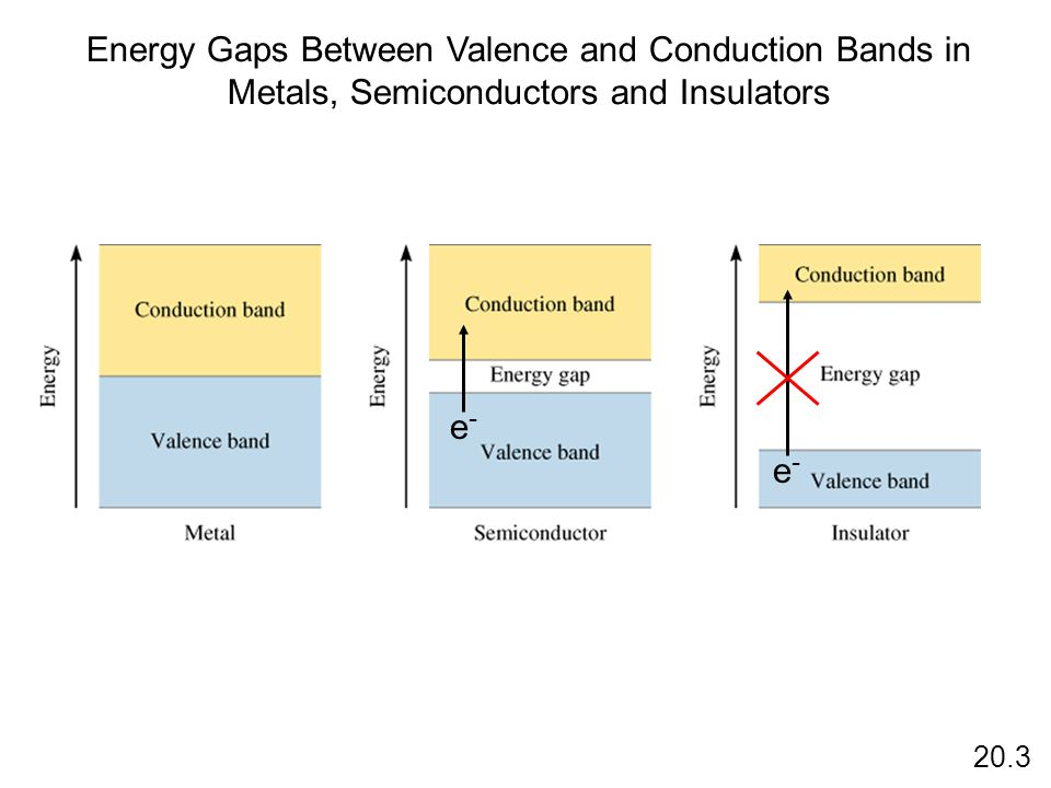 Energy Gaps Between Valence and Conduction Bands in Metals, Semiconductors and Insulators e-e- e-e- 20.3