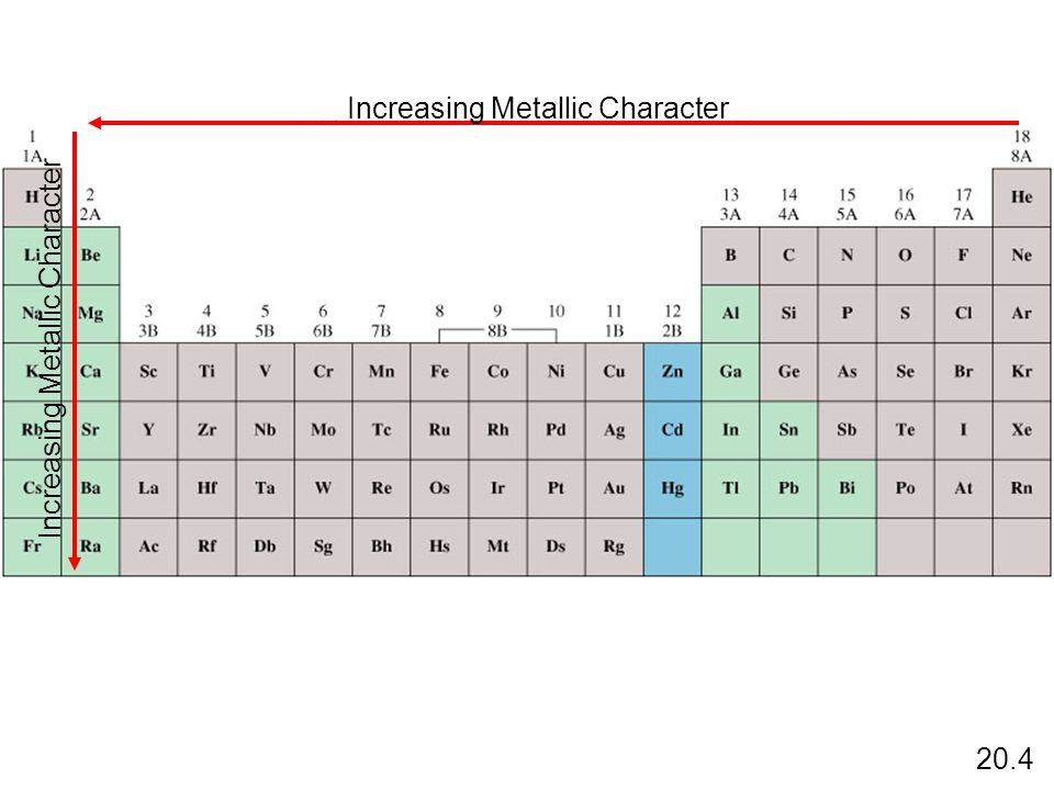 Increasing Metallic Character 20.4