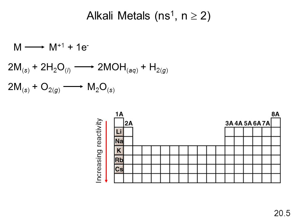 Alkali Metals (ns 1, n 2) M M +1 + 1e - 2M (s) + 2H 2 O (l) 2MOH (aq) + H 2(g) 2M (s) + O 2(g) M 2 O (s) Increasing reactivity 20.5