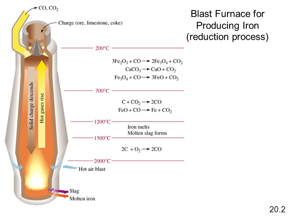 Blast Furnace for Producing Iron 20.2 (reduction process)