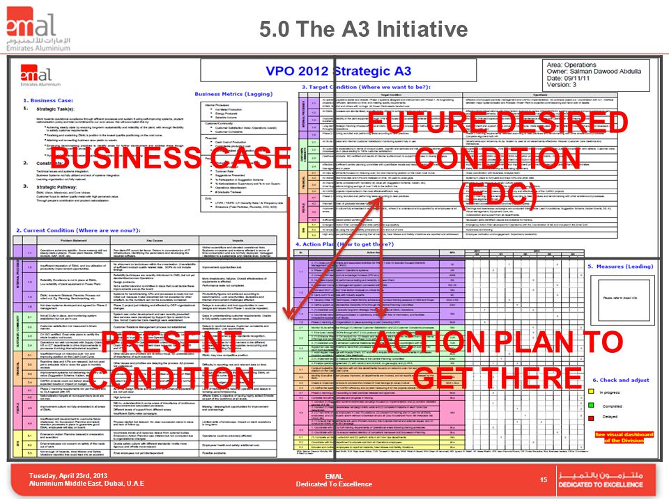 5.0 The A3 Initiative BUSINESS CASE FUTURE DESIRED CONDITION (FDC) PRESENT CONDITION ACTION PLAN TO GET THERE Tuesday, April 23rd, 2013 Aluminium Middle East, Dubai, U.A.E EMAL Dedicated To Excellence 15