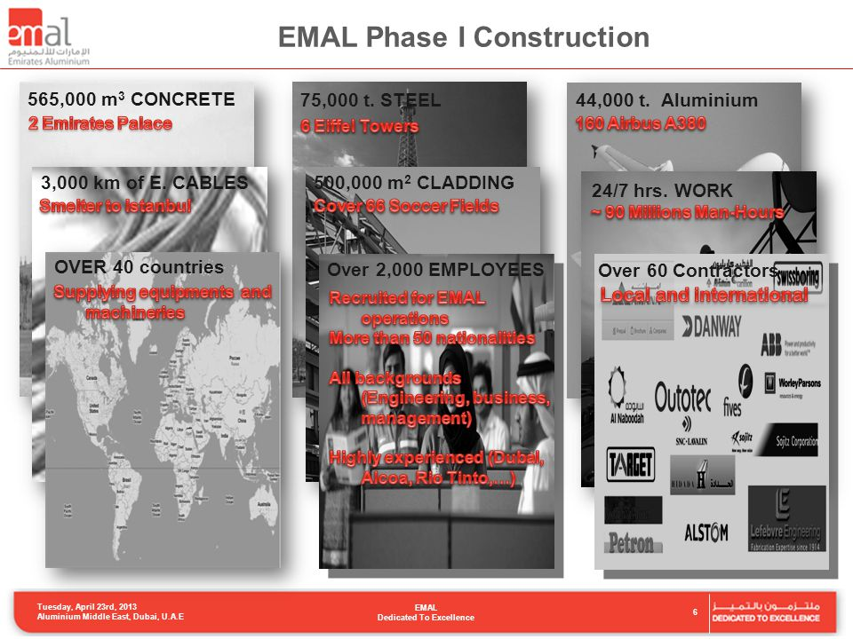 EMAL Phase I Construction 565,000 m 3 CONCRETE75,000 t.