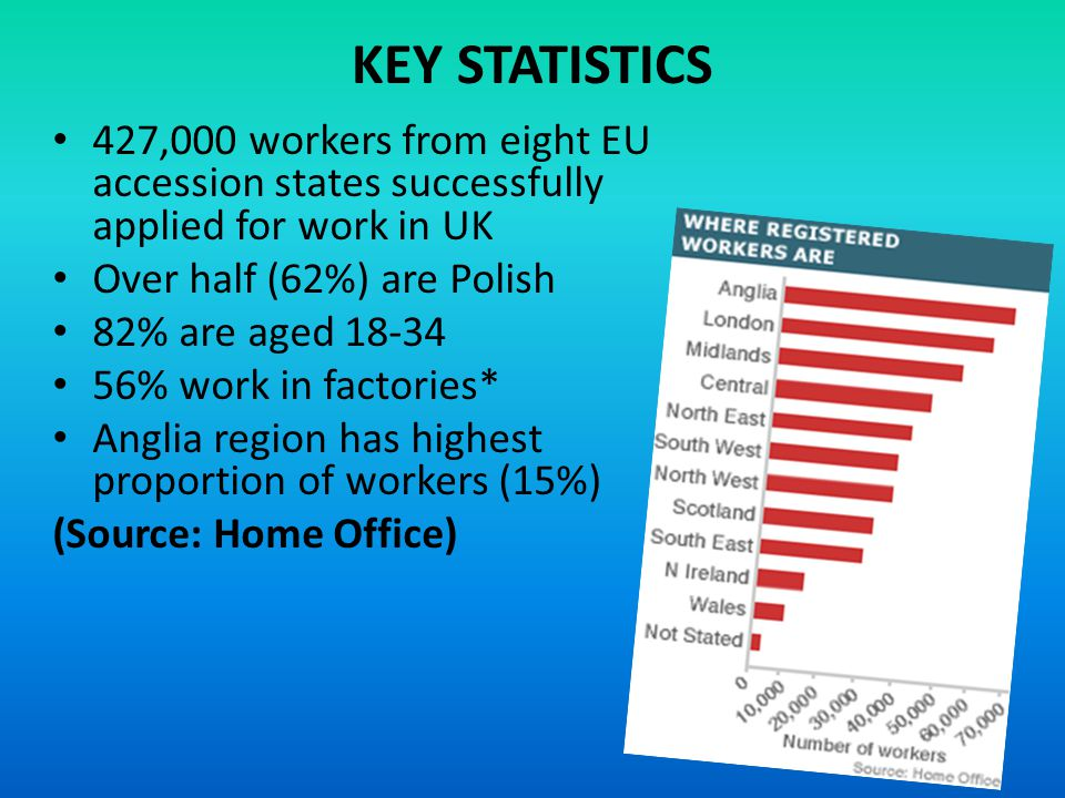 KEY STATISTICS 427,000 workers from eight EU accession states successfully applied for work in UK Over half (62%) are Polish 82% are aged 18-34 56% work in factories* Anglia region has highest proportion of workers (15%) (Source: Home Office)