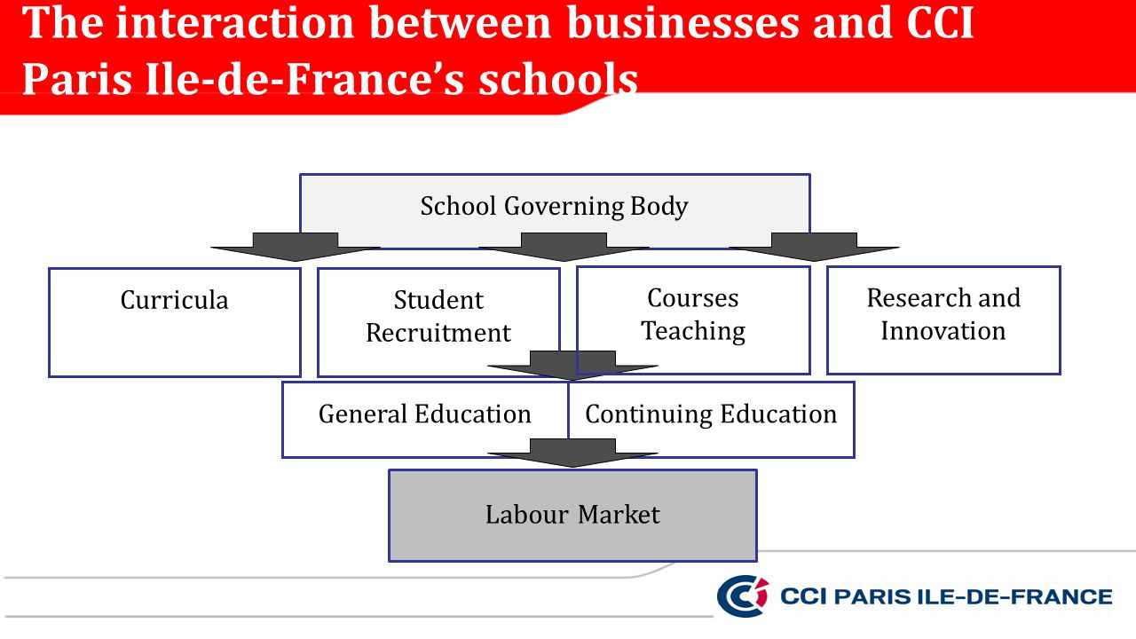 The interaction between businesses and CCI Paris Ile-de-Frances schools School Governing Body CurriculaStudent Recruitment General EducationContinuing Education Research and Innovation Labour Market Courses Teaching
