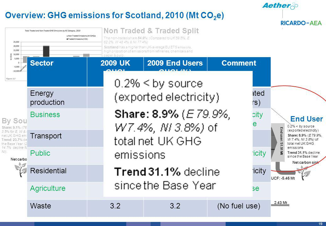 19 Overview: GHG emissions for Scotland, 2010 (Mt CO 2 e) By Source End User Non Traded & Traded Split Share: 9.1% (76.5%, 8%, 3.5% for E, W & NI) of total net UK GHG emissions Trend: 23.7% decline since the Base Year (26%, 15%, 14.7% decline for E, W & NI).