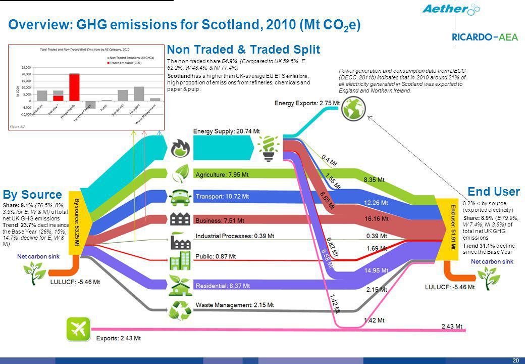 20 Overview: GHG emissions for Scotland, 2010 (Mt CO 2 e) By Source End User Non Traded & Traded Split Share: 9.1% (76.5%, 8%, 3.5% for E, W & NI) of total net UK GHG emissions Trend: 23.7% decline since the Base Year (26%, 15%, 14.7% decline for E, W & NI).