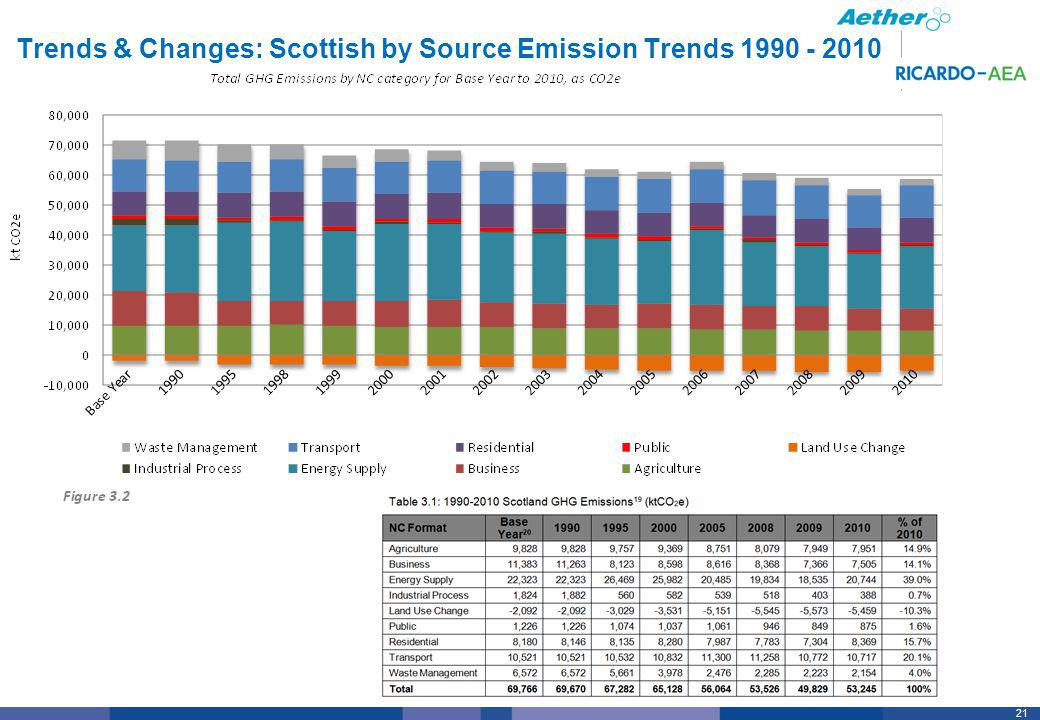 21 Trends & Changes: Scottish by Source Emission Trends