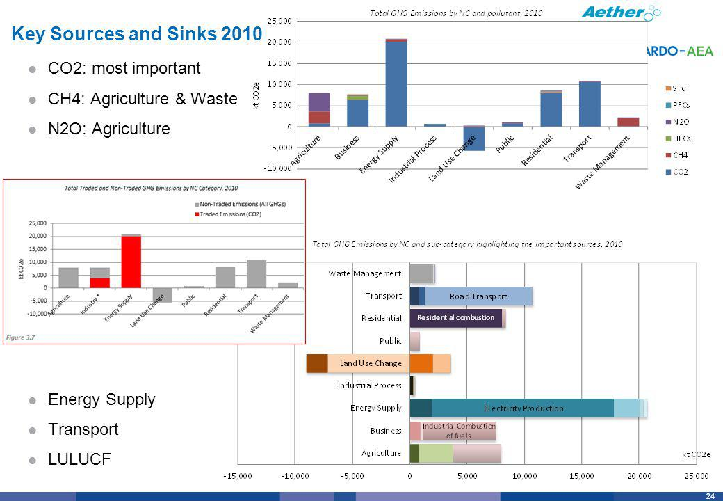 24 Key Sources and Sinks 2010 CO2: most important CH4: Agriculture & Waste N2O: Agriculture Energy Supply Transport LULUCF