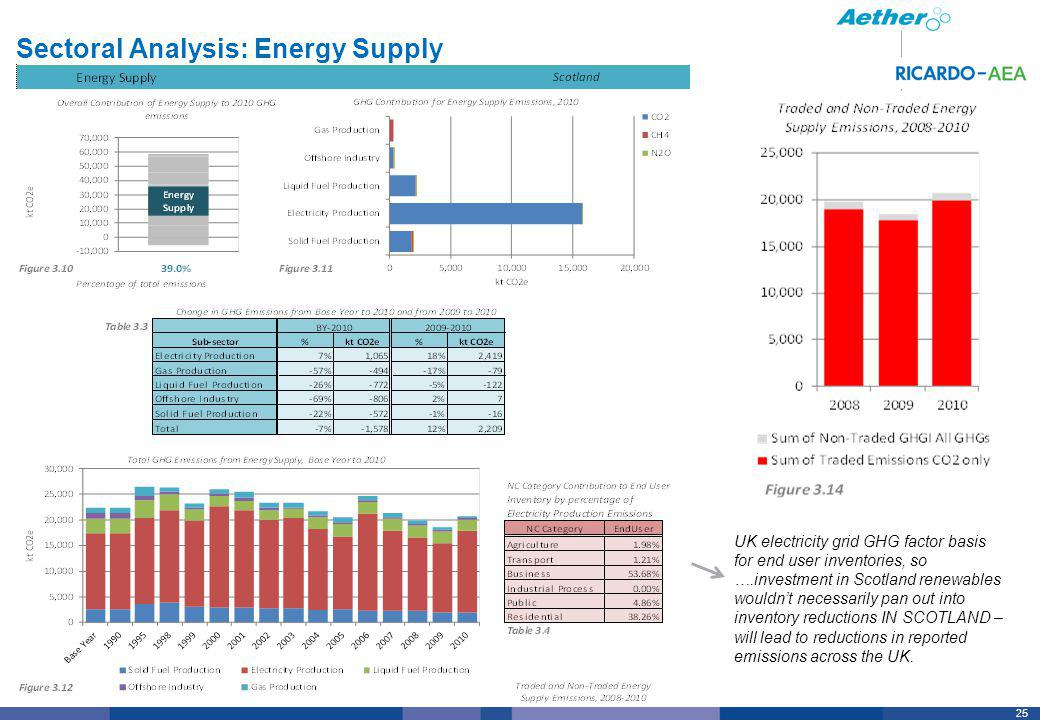 25 Sectoral Analysis: Energy Supply UK electricity grid GHG factor basis for end user inventories, so ….investment in Scotland renewables wouldnt necessarily pan out into inventory reductions IN SCOTLAND – will lead to reductions in reported emissions across the UK.