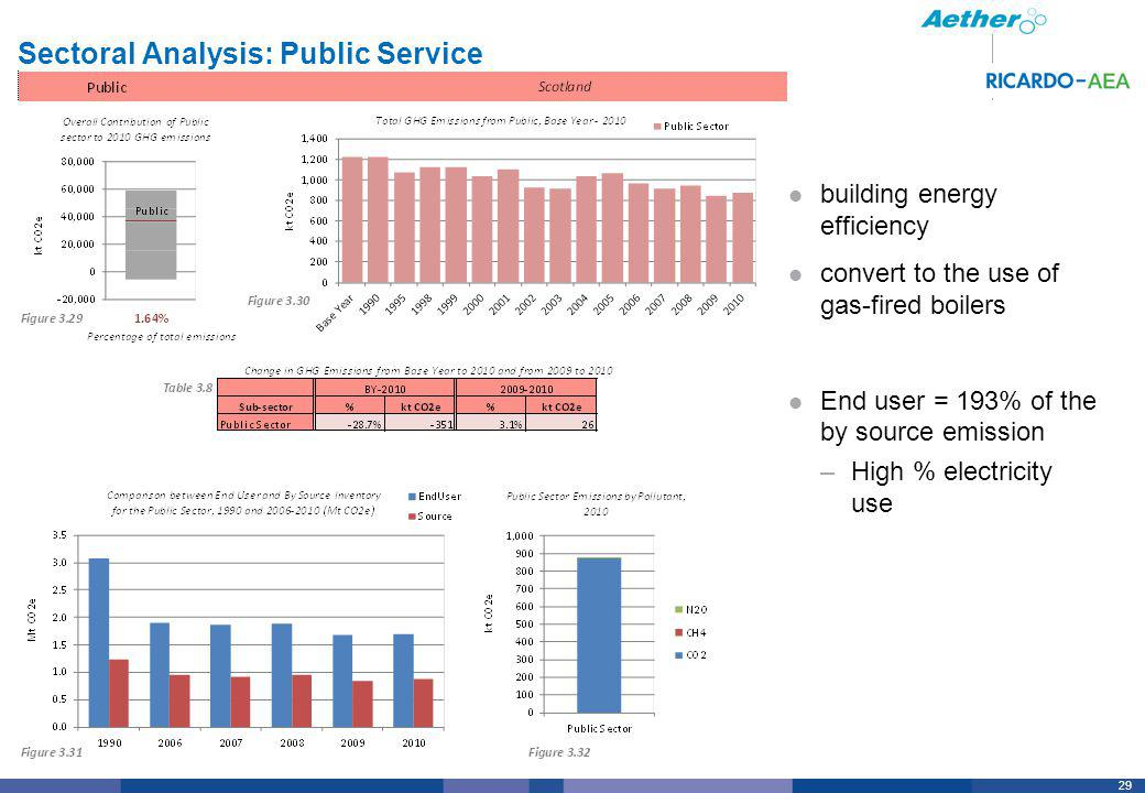 29 Sectoral Analysis: Public Service building energy efficiency convert to the use of gas-fired boilers End user = 193% of the by source emission –Hig