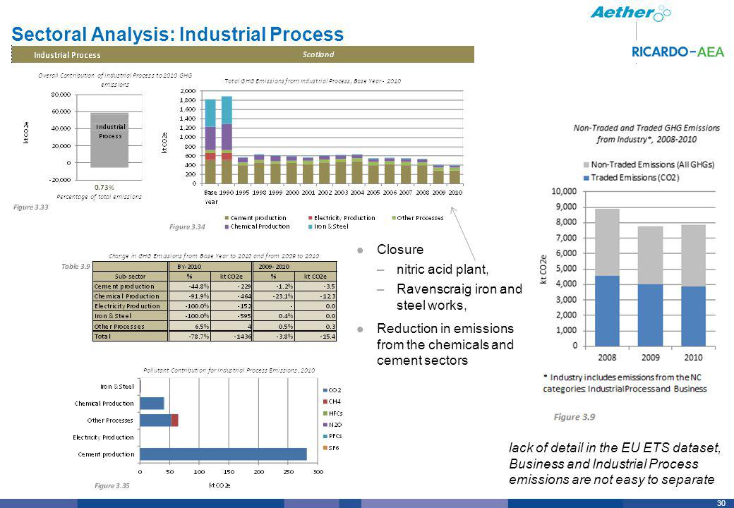30 Sectoral Analysis: Industrial Process Closure –nitric acid plant, –Ravenscraig iron and steel works, Reduction in emissions from the chemicals and cement sectors lack of detail in the EU ETS dataset, Business and Industrial Process emissions are not easy to separate