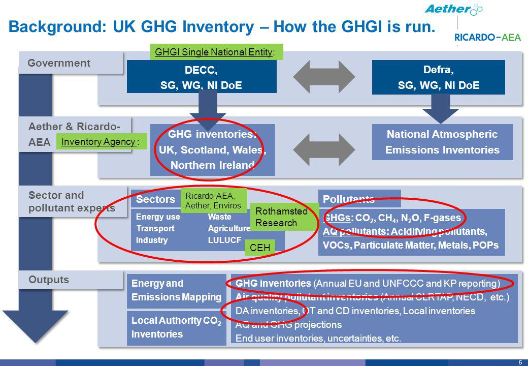 6 Background: UK GHG Inventory – National System (1) Single National Entity: UK Government Department of Energy & Climate Change (DECC).