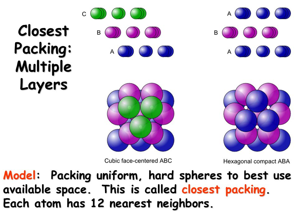 Closest Packing: Multiple Layers Model: Packing uniform, hard spheres to best use available space.