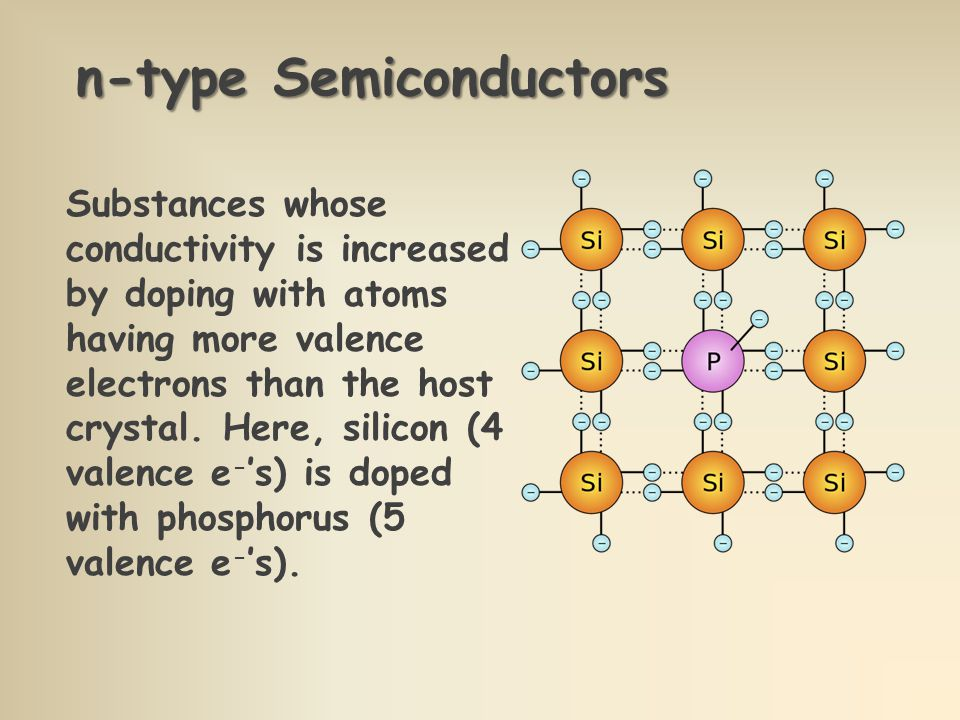 n-type Semiconductors Substances whose conductivity is increased by doping with atoms having more valence electrons than the host crystal.