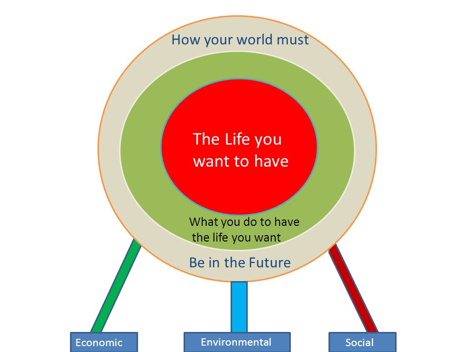 How your world must What you do to have the life you want The Life you want to have Social Be in the Future Environmental Economic
