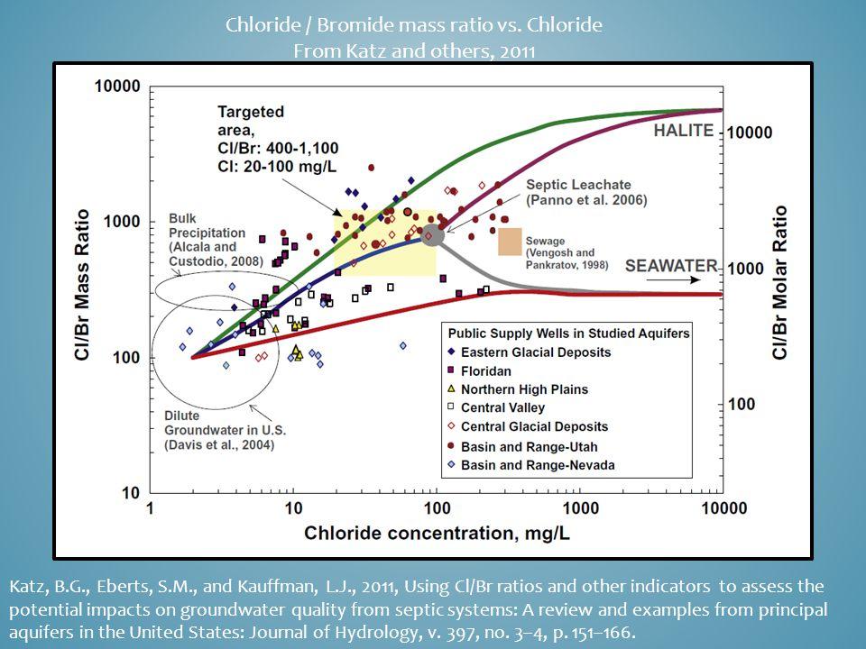 Chloride / Bromide mass ratio vs.