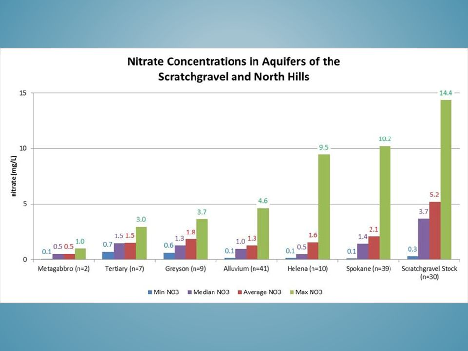 Nitrate from Precipitation -There is also dry deposition