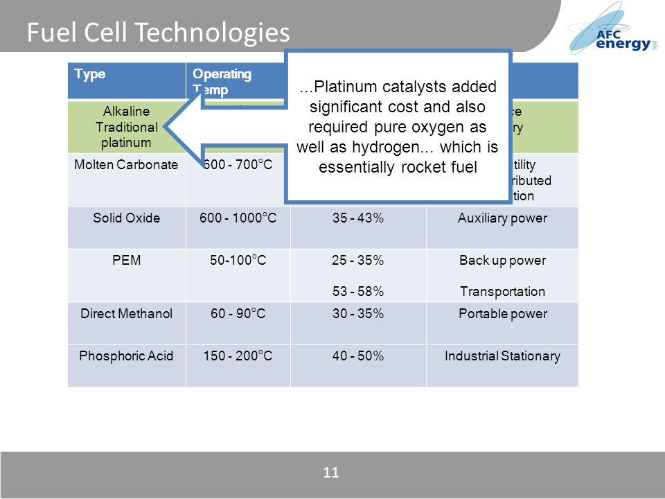 Title 11 Fuel Cell Technologies TypeOperating Temp Electrical EfficiencyApplications Alkaline Traditional platinum 70 o C60%Space Military Molten Carbonate600 - 700 o C45 - 47%Large utility Large distributed generation Solid Oxide600 - 1000 o C35 – 43%Auxiliary power PEM50-100 o C25 - 35% 53 – 58% Back up power Transportation Direct Methanol60 - 90 o C30 – 35%Portable power Phosphoric Acid150 - 200 o C40 – 50%Industrial Stationary...Platinum catalysts added significant cost and also required pure oxygen as well as hydrogen...