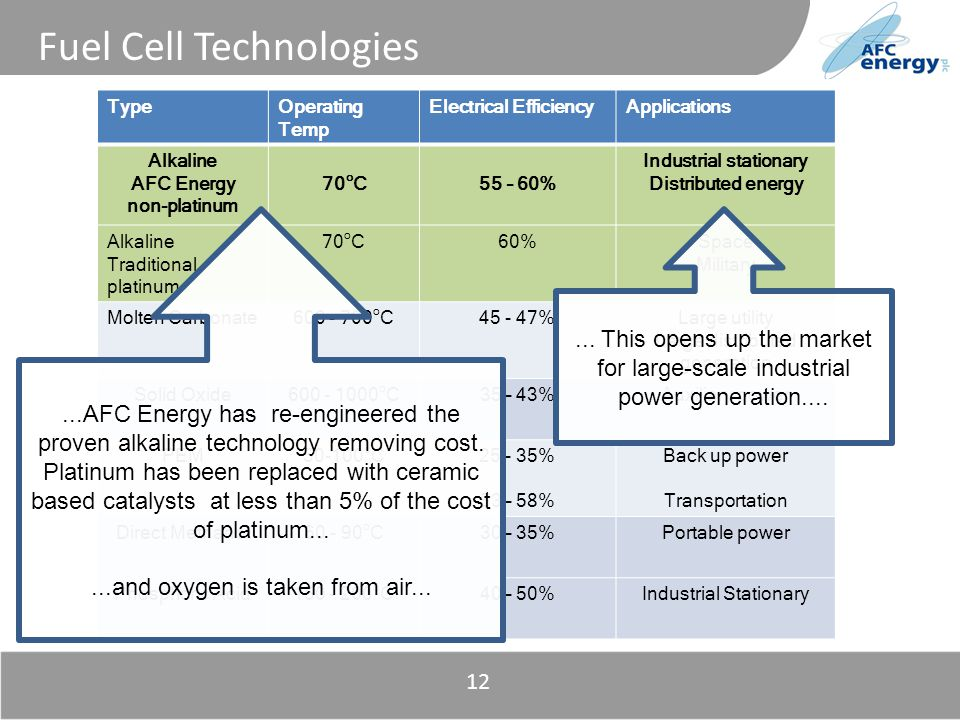 Title 12 Fuel Cell Technologies TypeOperating Temp Electrical EfficiencyApplications Alkaline AFC Energy non-platinum 70 o C55 – 60% Industrial stationary Distributed energy Alkaline Traditional platinum 70 o C60%Space Military Molten Carbonate600 - 700 o C45 - 47%Large utility Large distributed generation Solid Oxide600 - 1000 o C35 – 43%Auxiliary power PEM50-100 o C25 - 35% 53 – 58% Back up power Transportation Direct Methanol60 - 90 o C30 – 35%Portable power Phosphoric Acid150 - 200 o C40 – 50%Industrial Stationary...AFC Energy has re-engineered the proven alkaline technology removing cost.