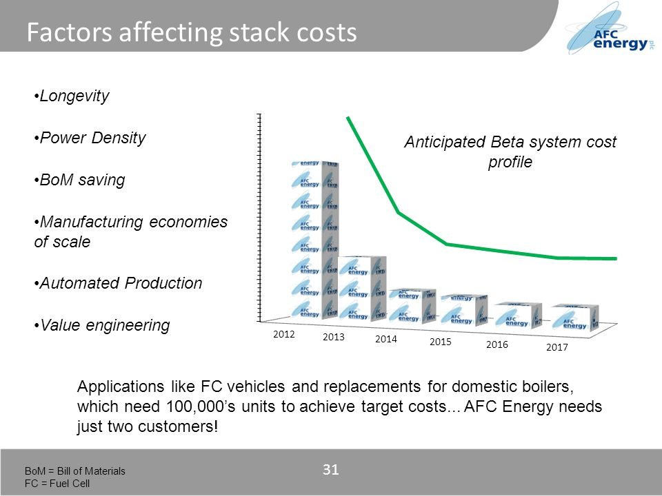 Title Longevity Power Density BoM saving Manufacturing economies of scale Automated Production Value engineering Anticipated Beta system cost profile 31 Factors affecting stack costs BoM = Bill of Materials FC = Fuel Cell Applications like FC vehicles and replacements for domestic boilers, which need 100,000s units to achieve target costs...