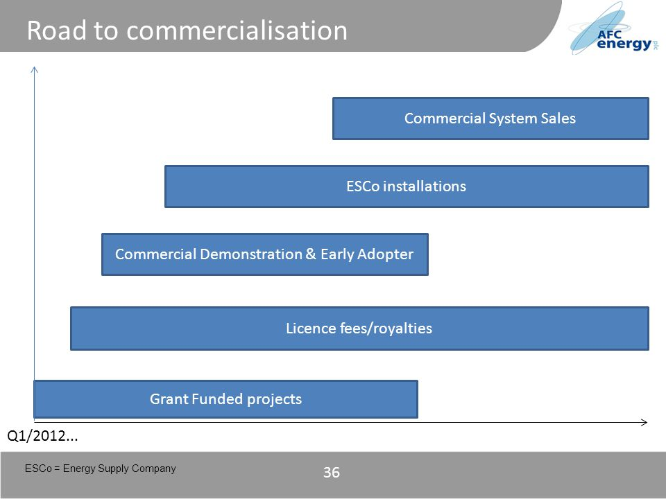 Title 36 Road to commercialisation Commercial System Sales ESCo installations Commercial Demonstration & Early Adopter Licence fees/royalties Grant Fu