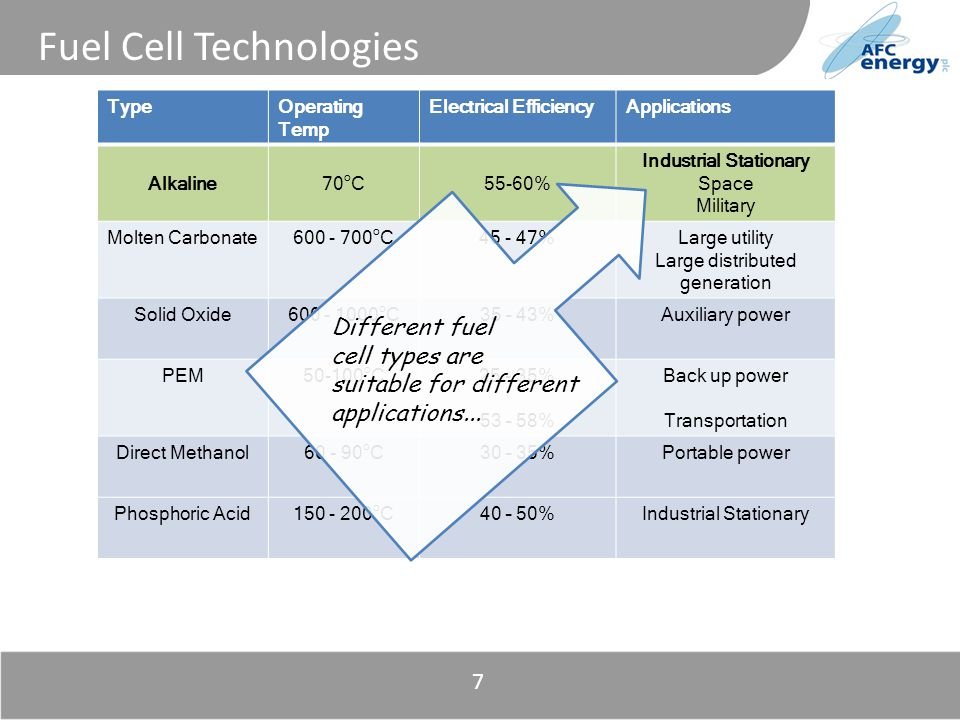 Title 7 Fuel Cell Technologies TypeOperating Temp Electrical EfficiencyApplications Alkaline70 o C55-60% Industrial Stationary Space Military Molten Carbonate600 - 700 o C45 - 47%Large utility Large distributed generation Solid Oxide600 - 1000 o C35 – 43%Auxiliary power PEM50-100 o C25 - 35% 53 – 58% Back up power Transportation Direct Methanol60 - 90 o C30 – 35%Portable power Phosphoric Acid150 - 200 o C40 – 50%Industrial Stationary Different fuel cell types are suitable for different applications...
