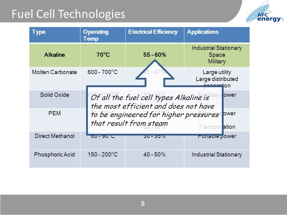 Title 8 Fuel Cell Technologies TypeOperating Temp Electrical EfficiencyApplications Alkaline70 o C55 – 60% Industrial Stationary Space Military Molten Carbonate o C %Large utility Large distributed generation Solid Oxide o C35 – 43%Auxiliary power PEM o C % 53 – 58% Back up power Transportation Direct Methanol o C30 – 35%Portable power Phosphoric Acid o C40 – 50%Industrial Stationary Of all the fuel cell types Alkaline is the most efficient and does not have to be engineered for higher pressures that result from steam