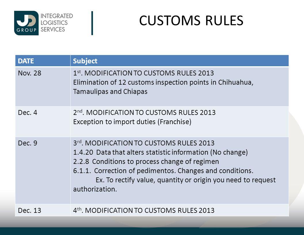 CUSTOMS RULES DATESubject Dec.305 th. MODIFICATION TO CUSTOMS RULES 2013 Jan.