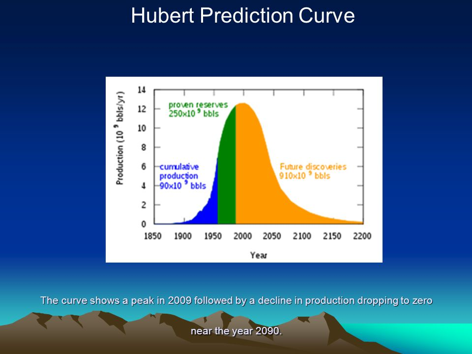 The curve shows a peak in 2009 followed by a decline in production dropping to zero near the year 2090. Hubert Prediction Curve