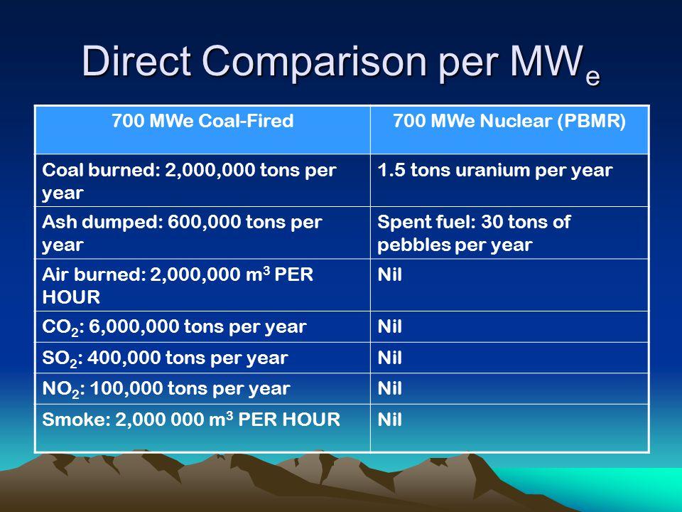 Direct Comparison per MW e 700 MWe Coal-Fired700 MWe Nuclear (PBMR) Coal burned: 2,000,000 tons per year 1.5 tons uranium per year Ash dumped: 600,000 tons per year Spent fuel: 30 tons of pebbles per year Air burned: 2,000,000 m 3 PER HOUR Nil CO 2 : 6,000,000 tons per yearNil SO 2 : 400,000 tons per yearNil NO 2 : 100,000 tons per yearNil Smoke: 2,000 000 m 3 PER HOURNil