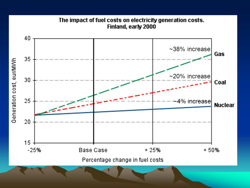 ~38% increase ~20% increase ~4% increase